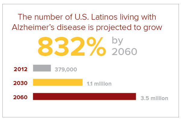 Latinos and Alzheimer's infographic