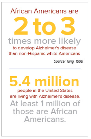 African Americans and Alzheimer's infographic