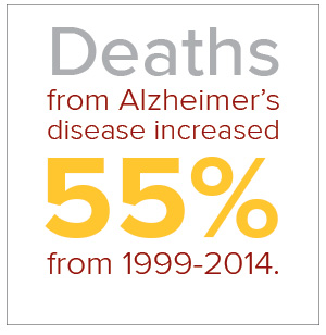 Alzheimer's deaths infographic