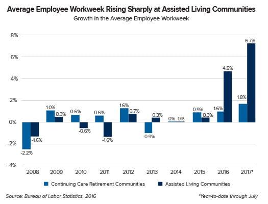 Average Employee Work Week Chart
