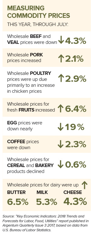 Measuring Commodity Prices