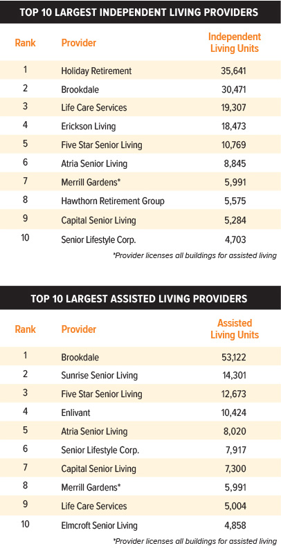 Top 10 Providers Chart
