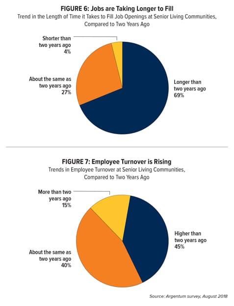 Pie chart figures 6 & 7