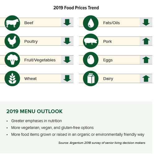 food prices trend infographic