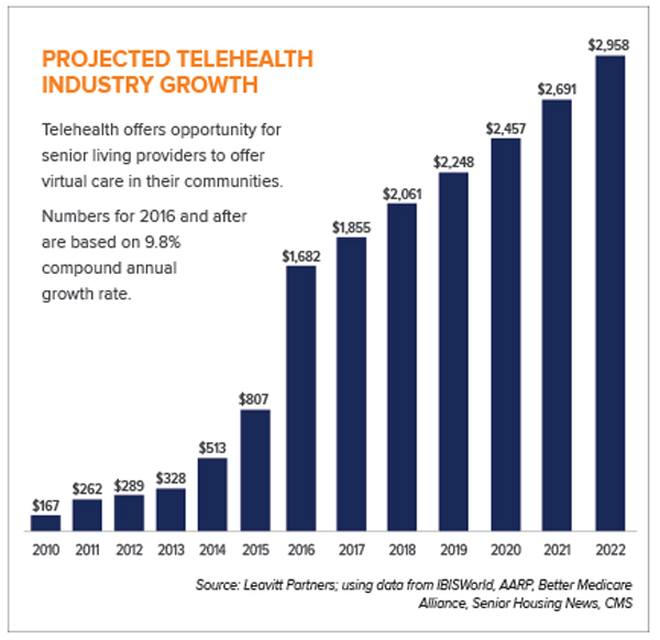 telehealth bar graph