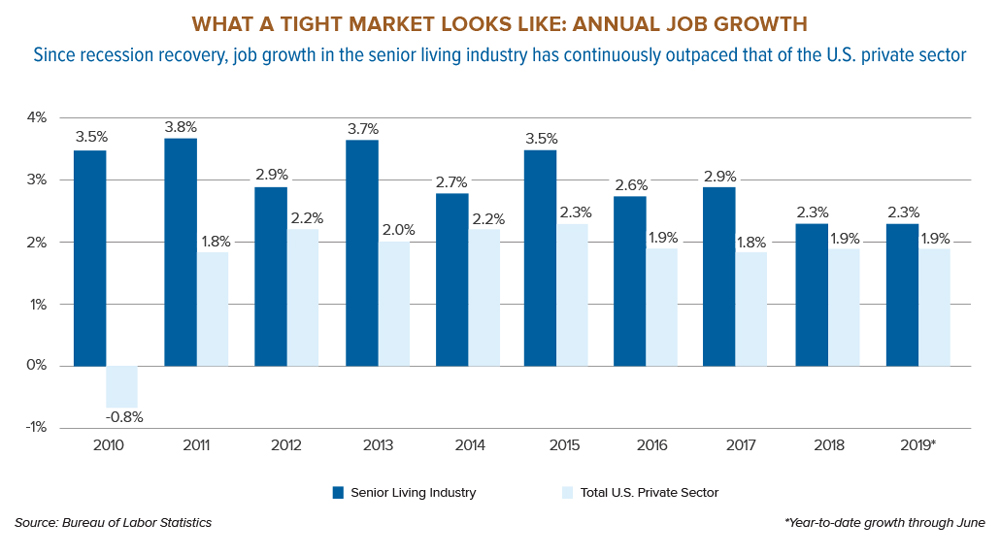 Annual-job-growth-chart